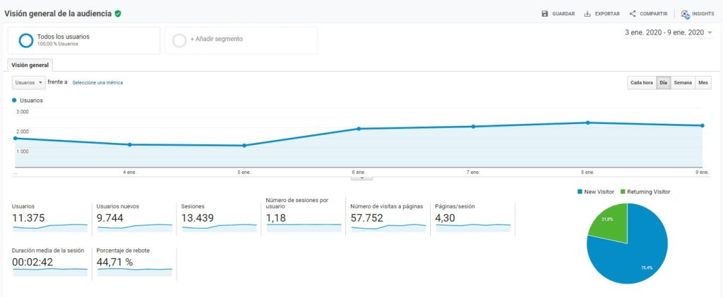 gráfica sobre el tráfico de google analytics
